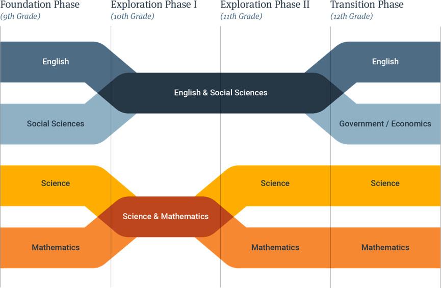 A diagram of the interdisciplinary high school curriculum at Quest Forward Academies.